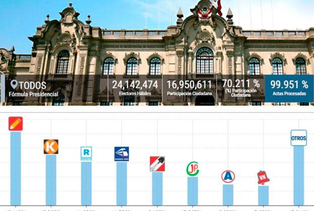 ONPE AL 99.951%: CASTILLO 19.11%, FUJIMORI 13.36%, LÓPEZ ALIAGA 11.68%, DE SOTO 11.58%