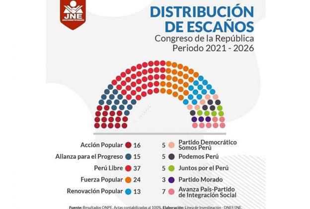 JNE OFICIALIZA DISTRIBUCIÓN DE ESCAÑOS EN EL CONGRESO PARA PERIODO 2021-2026